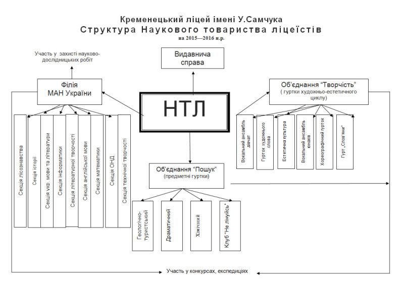 Cтруктура наукового товариства 2015